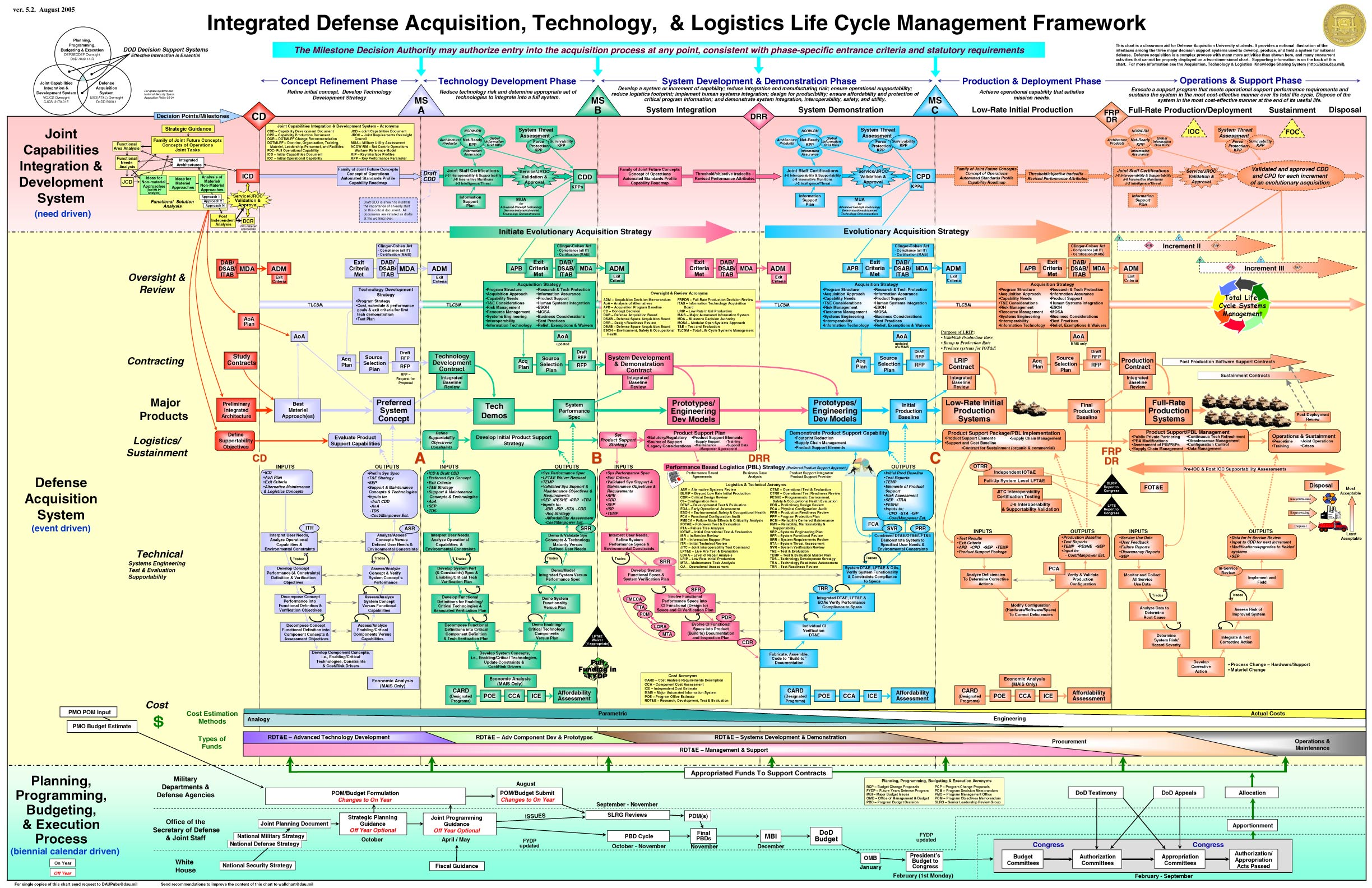 DoD Acquisition Process