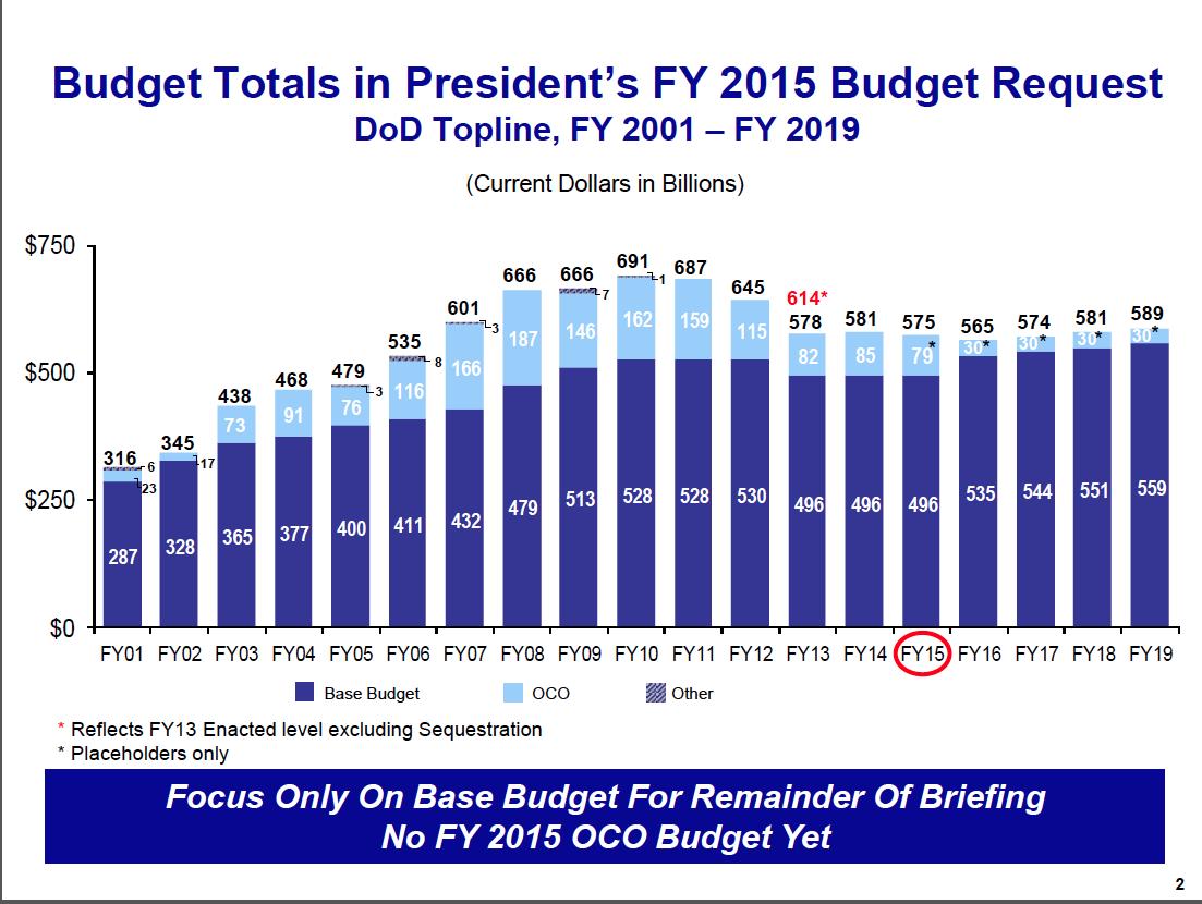 DoD FY15 Budget Proposal Summary