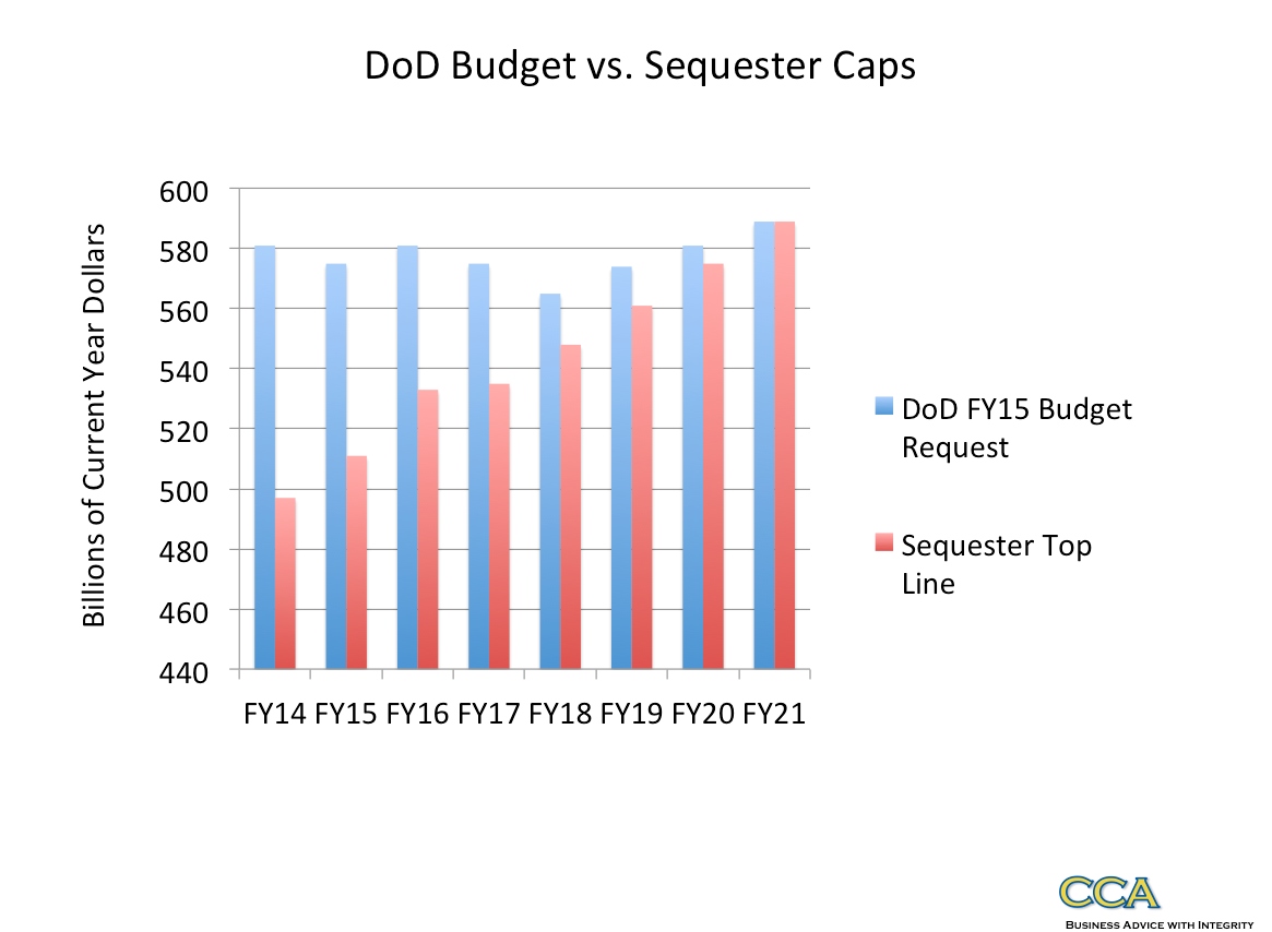 DoD_Sequester_Comparison